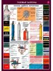 Газовые баллоны комплект из 3 плакатов