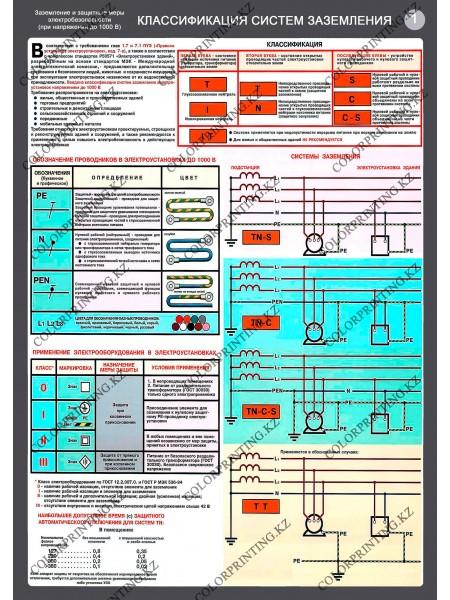 Заземление и защитные меры электробезопасности комплект из 4 плакатов