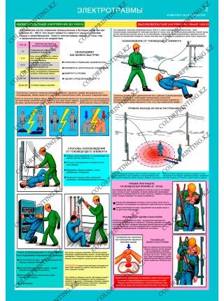 Оказание первой помощи пострадавшим комплект из 6 плакатов
